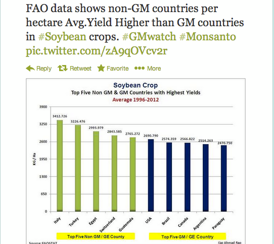 GMO and non-GMO soy yields chart of top-producing countries.