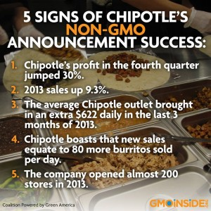 Some stats from the page GMO Free USA on Chipotle's switch to non-GMO.