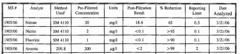 Lab results from the Clearly Filtered water pitcher.