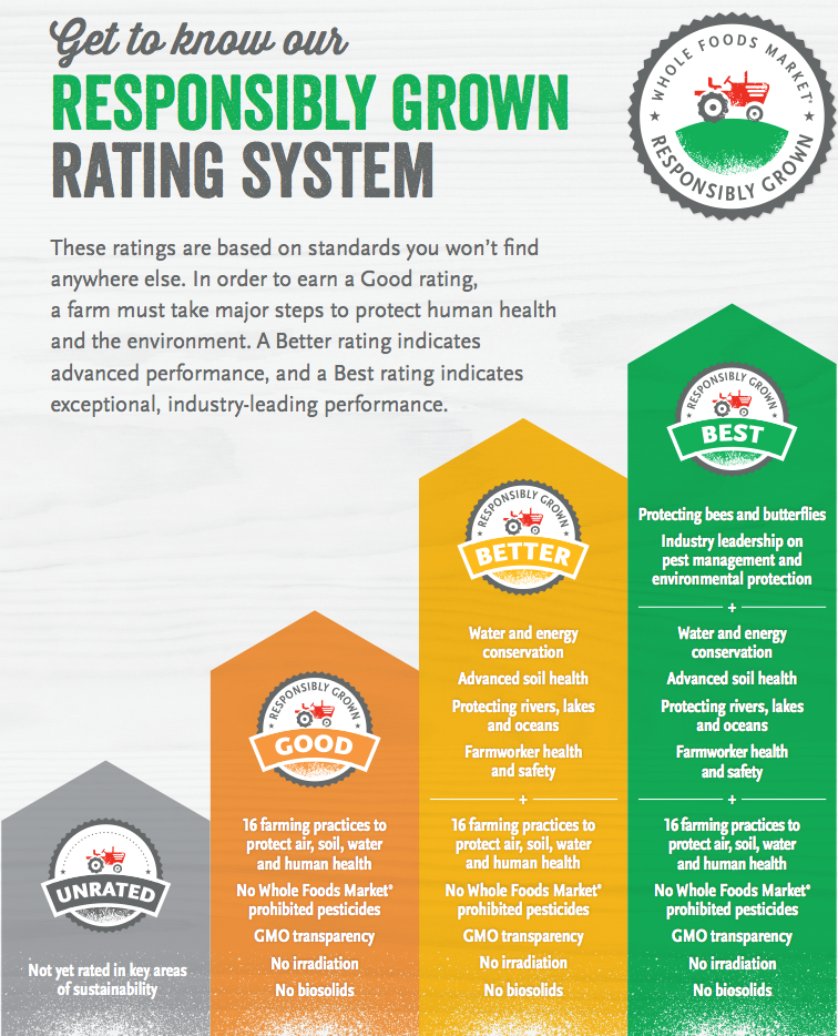 Whole Foods Rating System