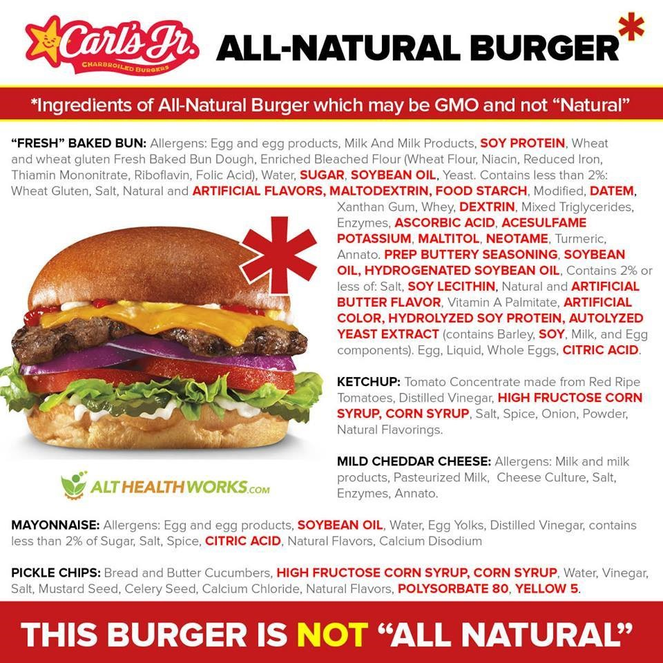 "Breaking down a list of the ""All Natural"" burger's ingredients. Carl's Jr. notes in the fine print that only the patty is ""all natural"" yet advertises in a manner that alludes to the entire burger. In addition to the highlighted ingredients that are likely to be GMO or otherwise unnatural, other ingredients such as whey, vinegar, and animal-based ingredients like cheese are also potentially tainted with GMOs."