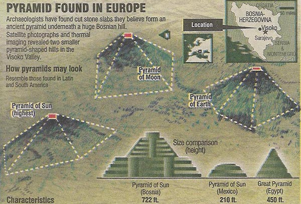 A chart showing the still relatively unknown Bosnian pyramids, which are controversial but believed to be the largest in the world.