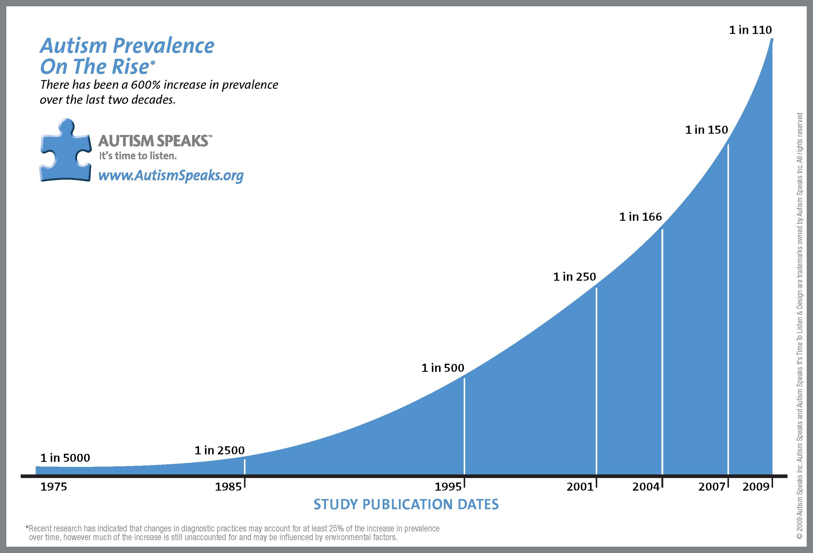 Prevalence Of Autism In Us Remains >> What Everyone Needs To Know About Autism Her Campus