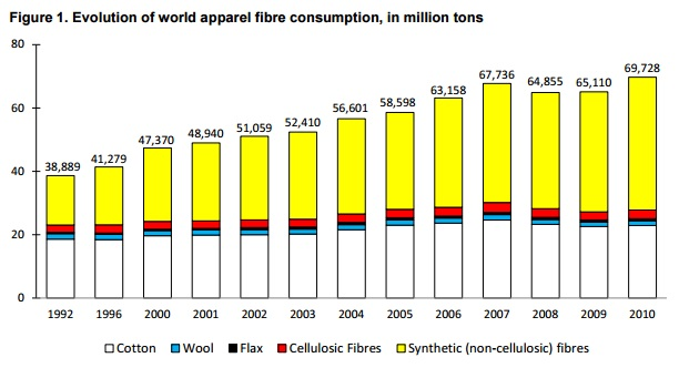 apparel-fiber-consumption-survey-from-2013