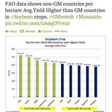 Soybean Yields Lower in Top GMO-Producing Countries Much Lower than Non-GMO, United Nations Data Shows