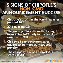 Chipotle CEO Says the Company is Now (Virtually) Free of GMO Ingredients