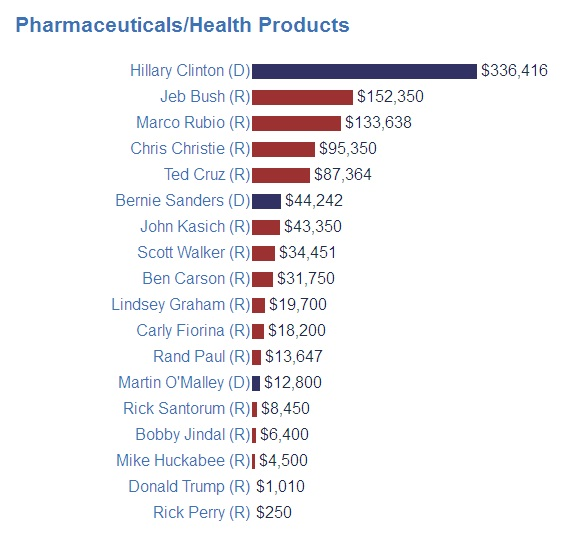 big pharma donations