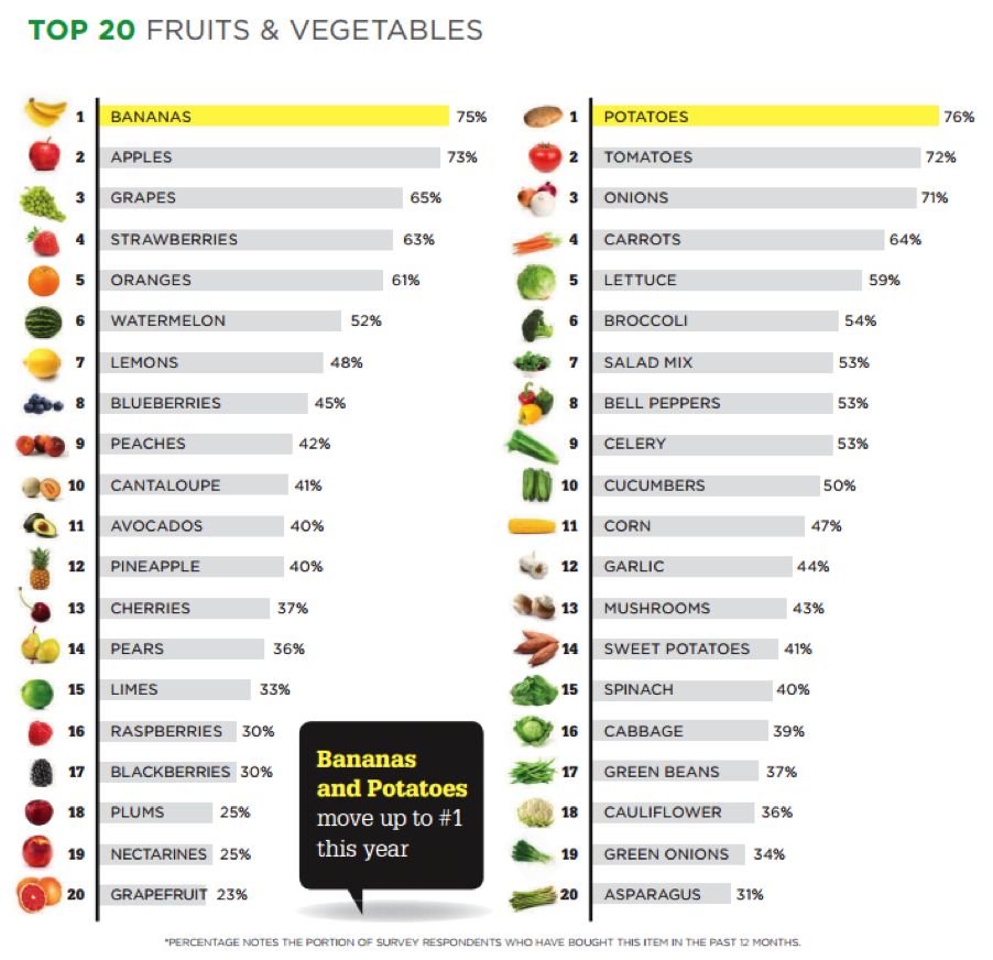 top 20 fruits and vegetables